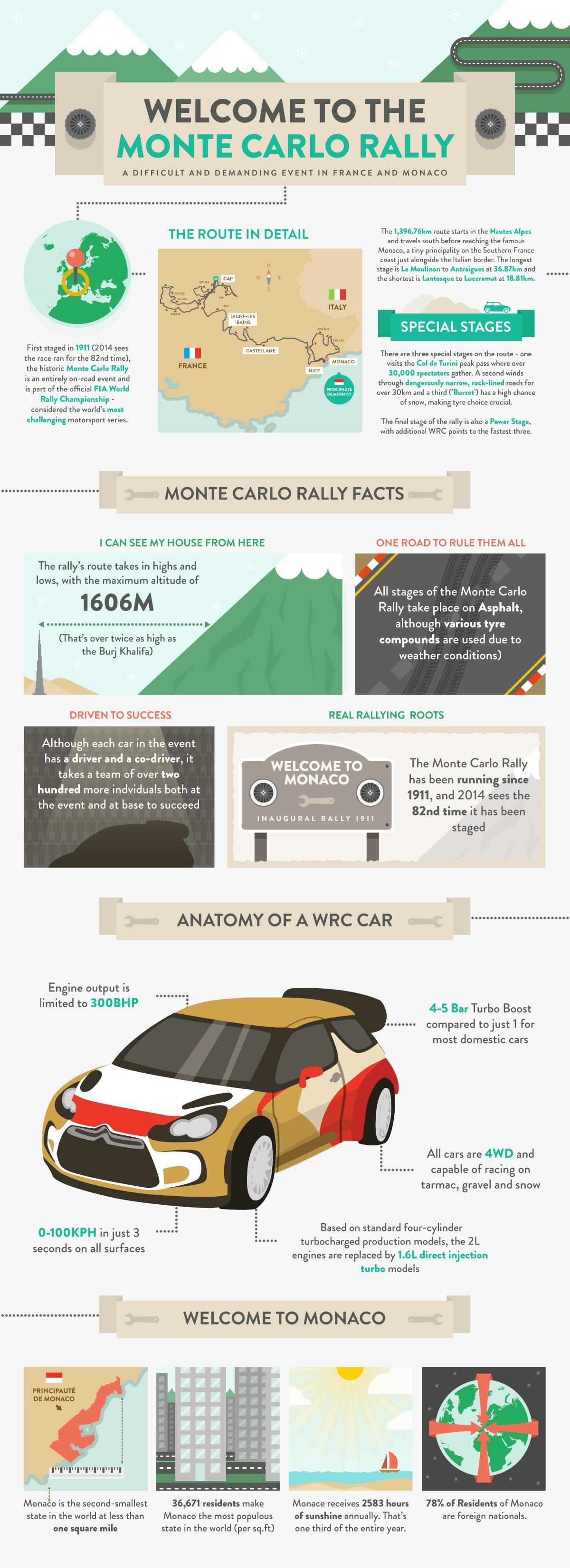 Monte Carlo Rally Infographic - Autoglass®