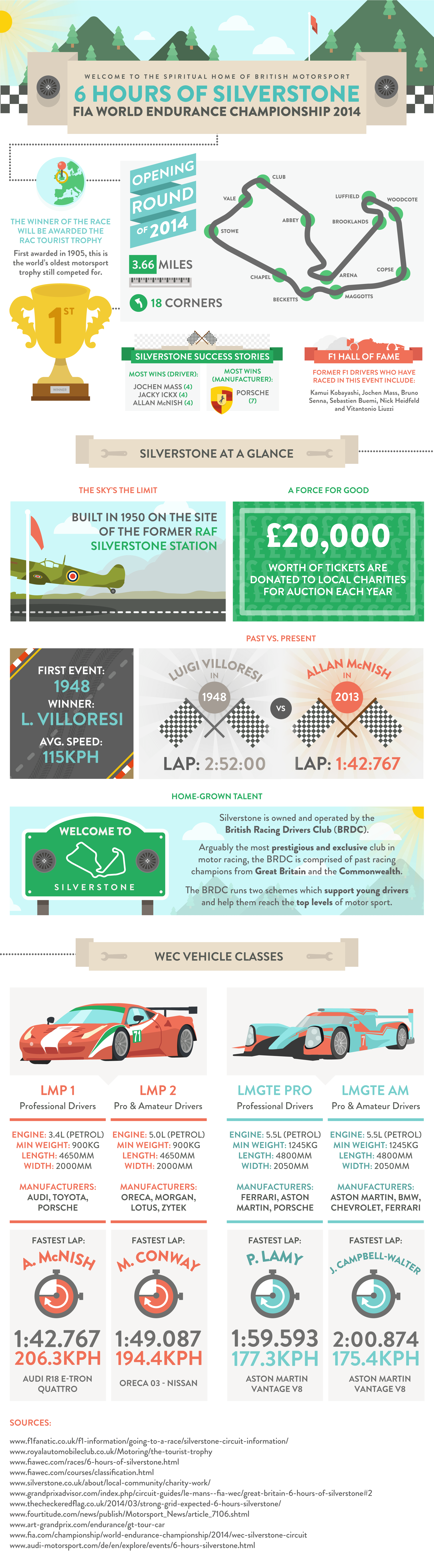 Silverstone Endurance Championship Infographic - Autoglass®